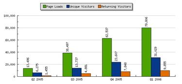 Wtc_quarterly_stat_graph_2